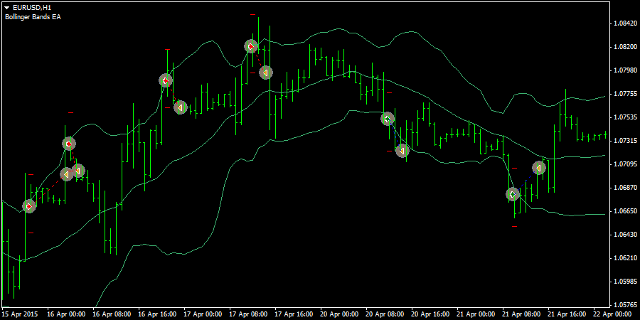 Bollinger Bands Ea Free Download