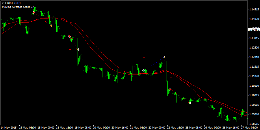 Moving Average Cross EA for Metatrader 4 (MT4) • Free download