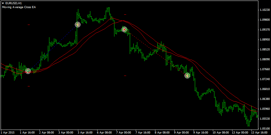 Ea Moving Average Mt4 - Moving Average EA