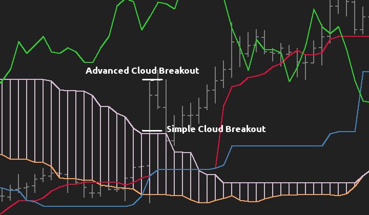 Ichimoku Kinko Hyo EA - Simple Advanced Breakout