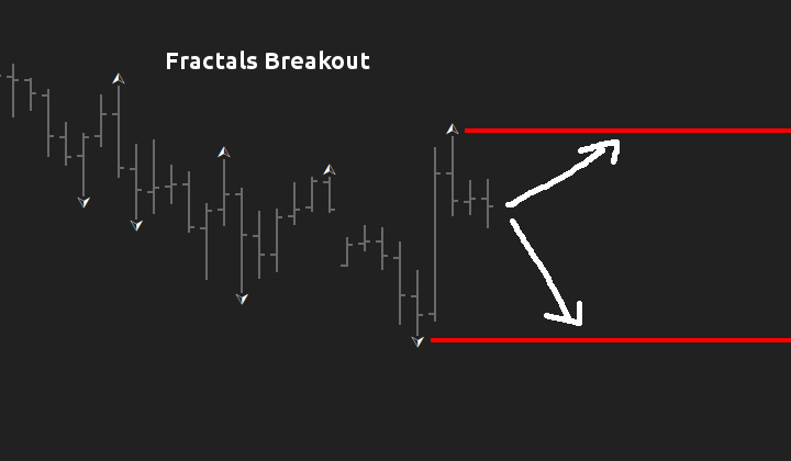 Fractals Breakout Expert Advisor
