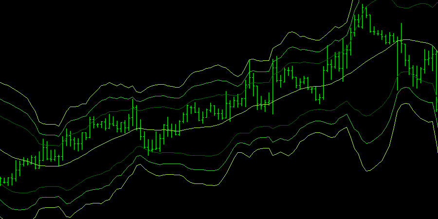Triple Bollinger Bands Indicator