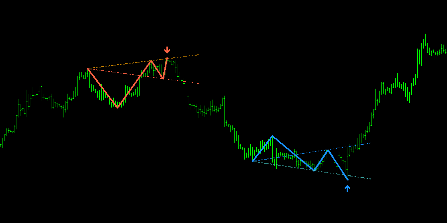 Wolfe Waves Indicator