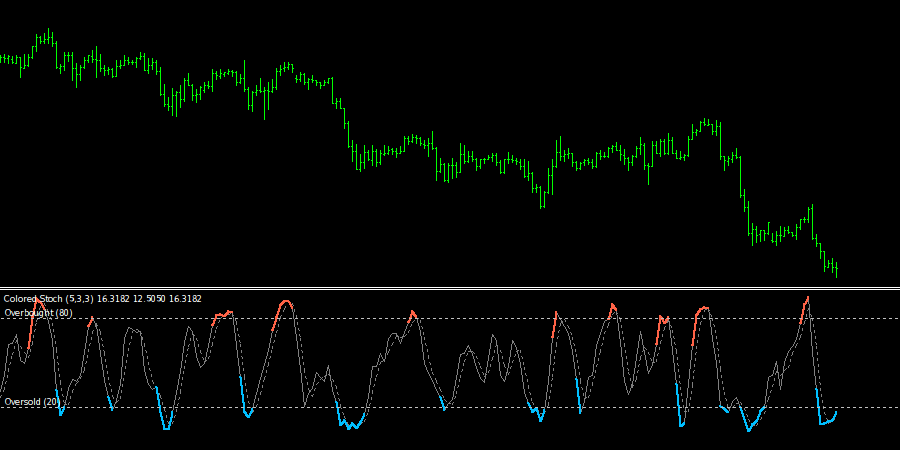 Colored Stochastic Oscillator Indicator
