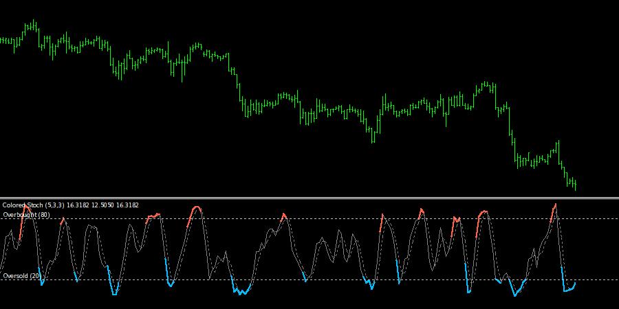 Colored Stochastic Oscillator Indicator