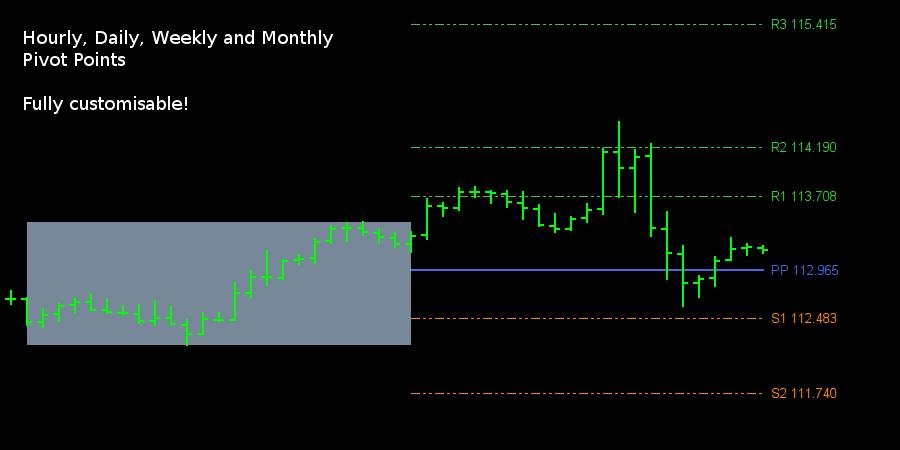 Pivot Points indicator • for Metatrader