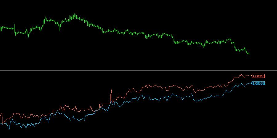 Tick Chart Indicator