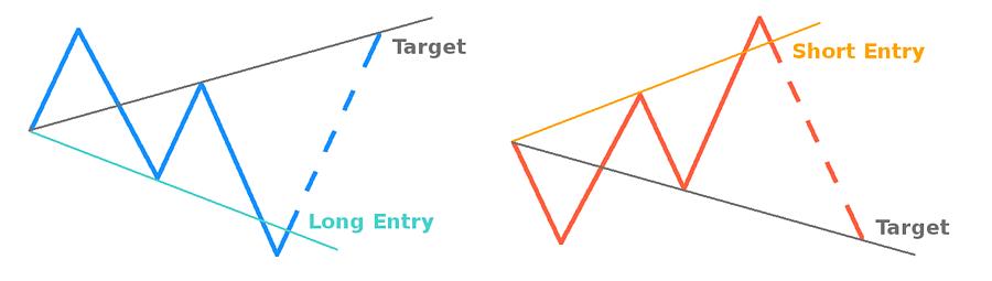 wolfe-waves-indicator-long-short-entry-target