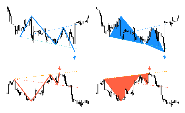 wolfe-waves-indicator-triangle-vs-trendlines
