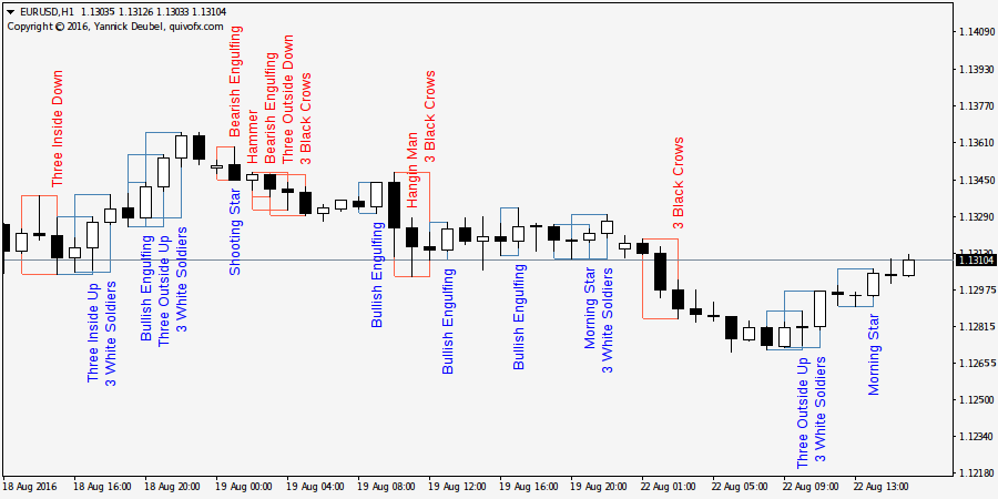 Japanese Candlestick Patterns Indicator