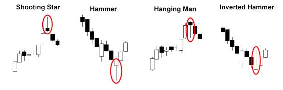Forex hammer indicator